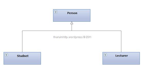 inheritance relationship in database