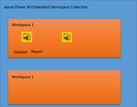 power bi embedded hierarchy