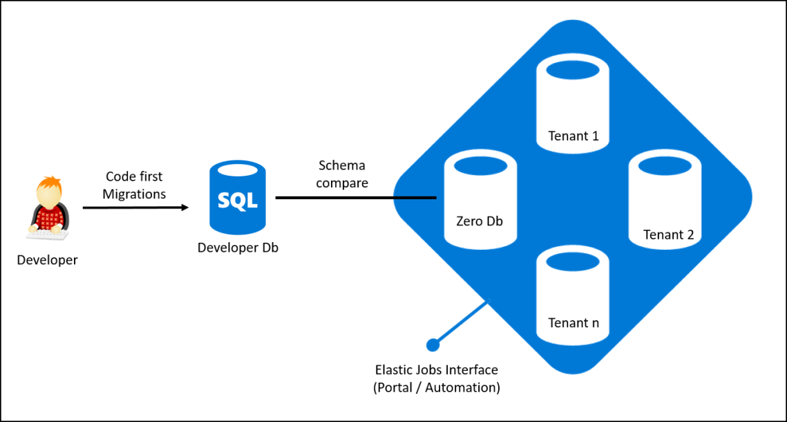 Elastic Database Pool Architecture