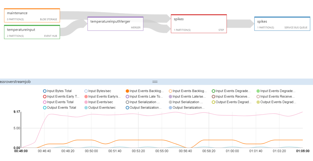 Complex Event Processing (CEP) with Azure Stream Analytics