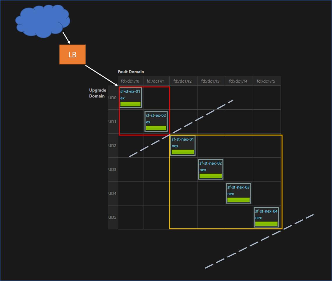 cluster setup - virtual clusters
