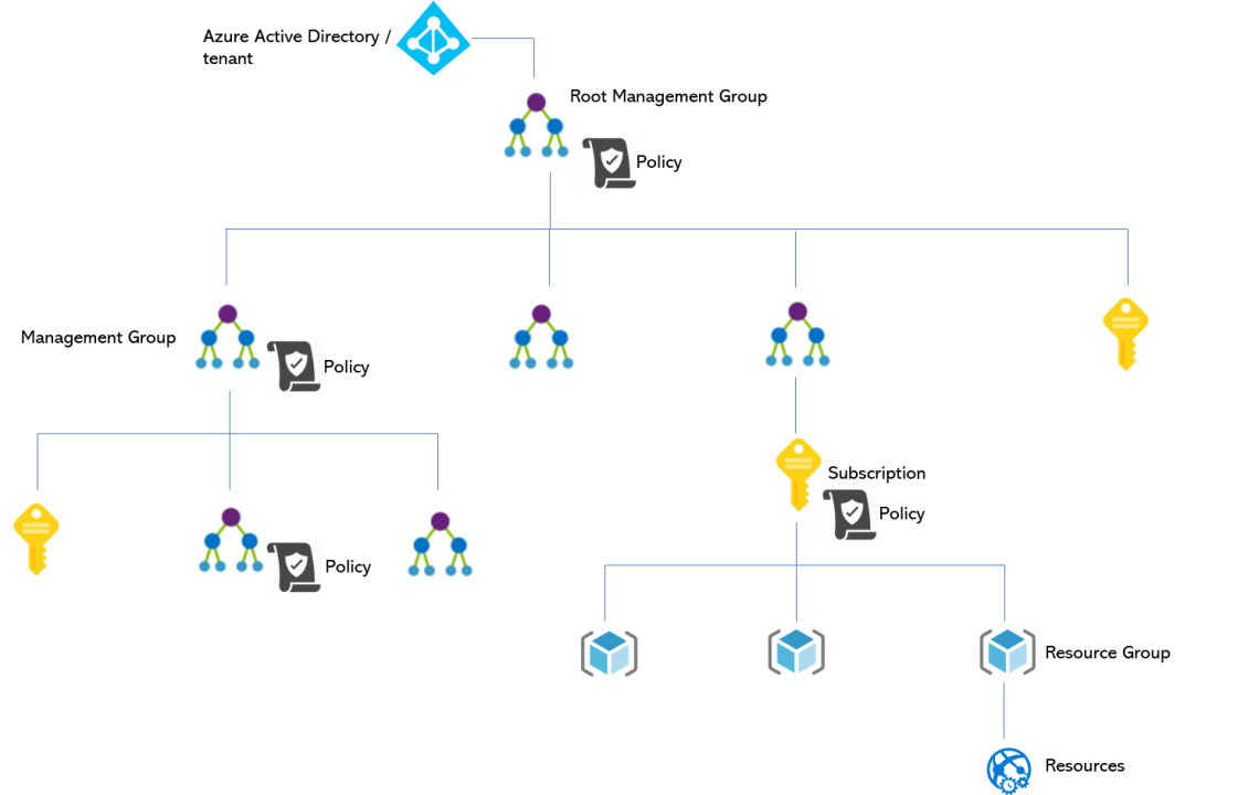 azure management group hierarchty