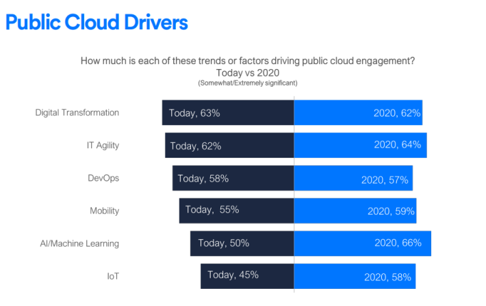 public cloud drivers aventude