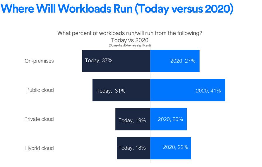 where IT workloads will run in 2020 : aventude