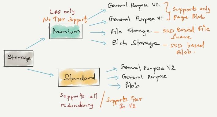 stroage summary view
